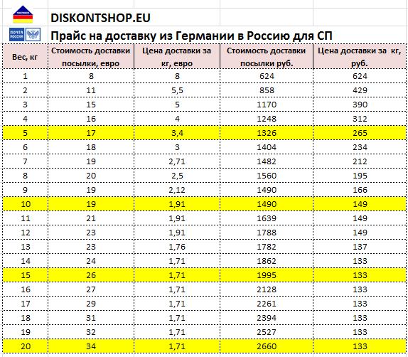9a0d7e8a5bcb7 Diskontshop приветствует создание Совместных покупок и предлагает  организаторам из России оптовые тарифы: